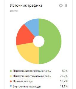 Как подключить Яндекс Метрику на свой сайт